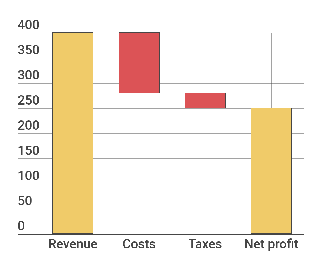 Waterfall Chart Example