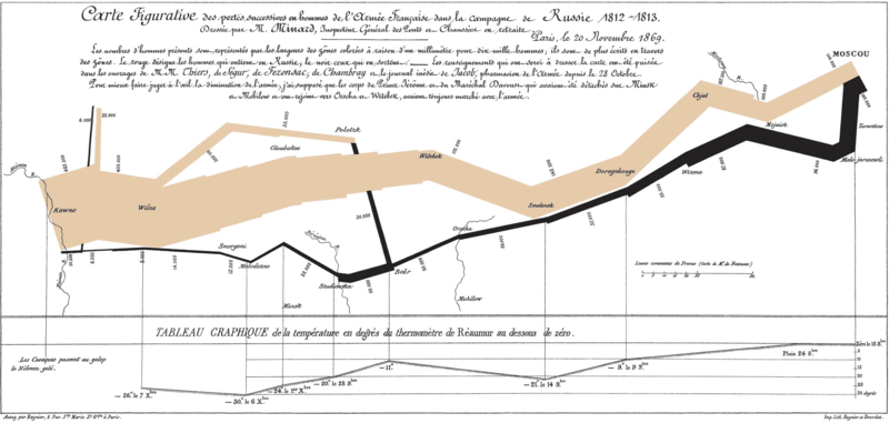 minard data visualization chart