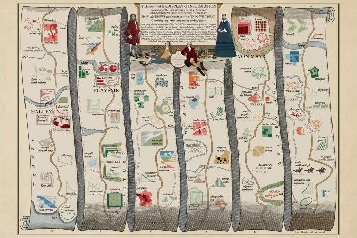 History of infographics