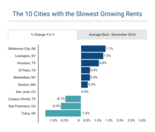 Top 10 Cities with the Slowest Growing Rents