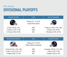 NFL Divisional Playoffs