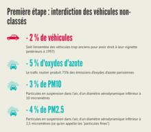 Interdiction des véhicules non-classés