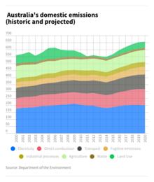 Australia's domestic emissions