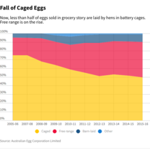 Fall of Caged Eggs