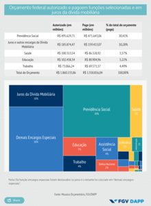 Brazil Federal Budget