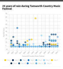 25 years of rain during Tamworth Country Music Festival