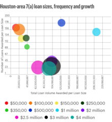 Houston area loan sizes, frequency and growth