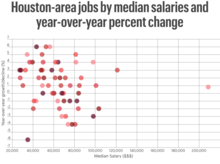 Houston-area jobs by median salaries and year-over-year percent change
