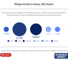Refugee Arrivals in Arizona