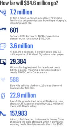 How far will $94.6 million go?