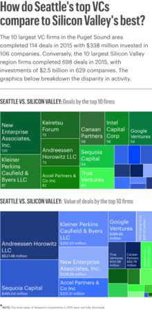 How do Seattle's top VCs compare to Silicon Valley's best?