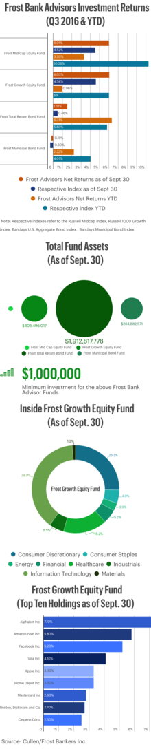 Frost Bank Advisors Investment Returns (Q3 2016 & YTD)