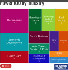 Power 100 by Industry