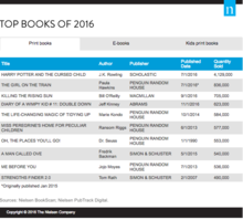 Top Books of 2016