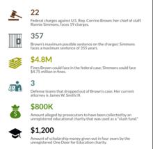 Corrine Brown Federal Case