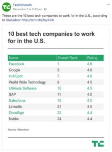 10 best tech companies to work for in the U.S.