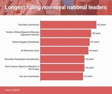Longest ruling non-royal national leaders