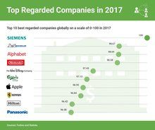 Top 10 best regarded companies of 2017