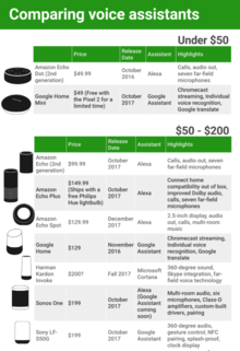 Comparing voice assistants