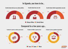 Uganda - Politics