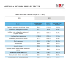 Historical holiday sales by sector