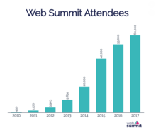 Web Summit attendees