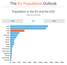 The EU Population Outlook