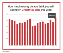 Christmas gifts spending
