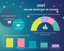 Online Shopping in Zahlen