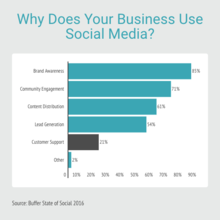 Why does your business use social media