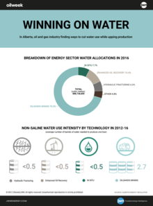 Water use by industry