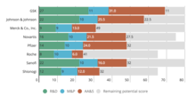 Antimicrobial Resistance Benchmark - company performance