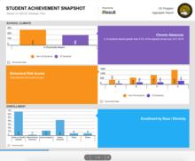 Student achievement snapshot