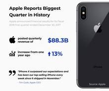 Apple Reports Biggest Quarter in History