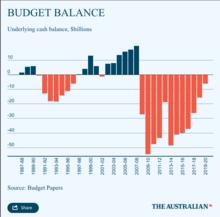 Australia Budget Balance
