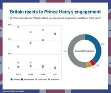 Britain reacts to Prince Harry's engagement