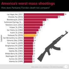 America's worst mass shootings