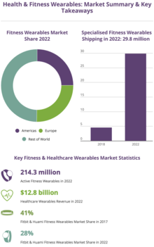 Health & Fitness Wearables: Market Summary