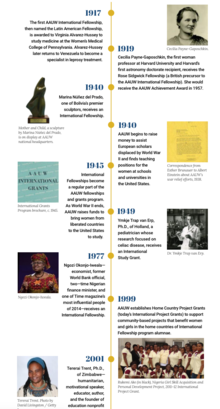 International Fellowships Timeline