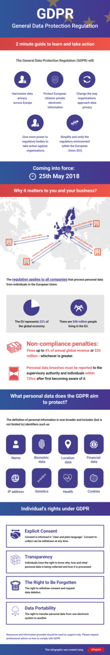 General Data Protection Regulation (GDPR) - Guide