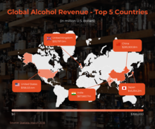 Global Alcohol Revenue - Top 5 Countries