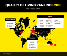 Quality of Living Rankings 2018
