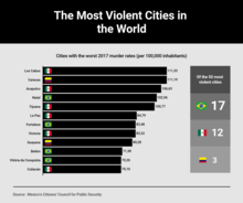 The Most Violent Cities in the World