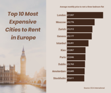 Top 10 Most Expensive Cities to Rent in Europe
