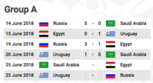 World Cup results