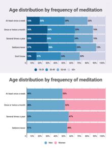 Meditation Stats