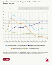 Deconstruction of the change in the EU Gini coefficient of income inequality