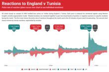 Reactions to England vs Tunisia (emotions)