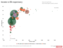 Income vs Life Expectancy