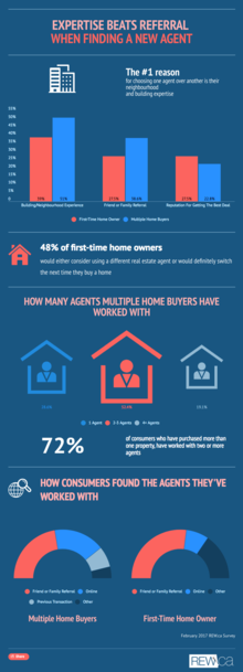 Expertise beats referral when finding a new agent